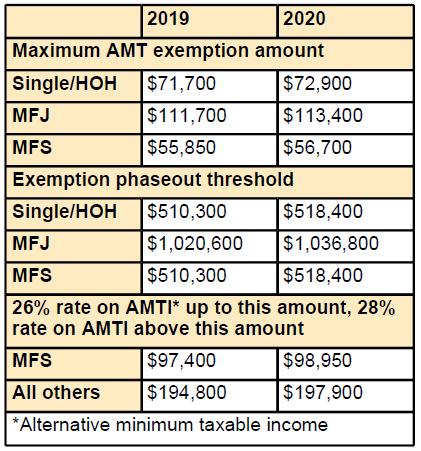 Max AMT exemption for 2020: Single/HOH: $72,900, MFJ: $113,400, MFS: $56,700