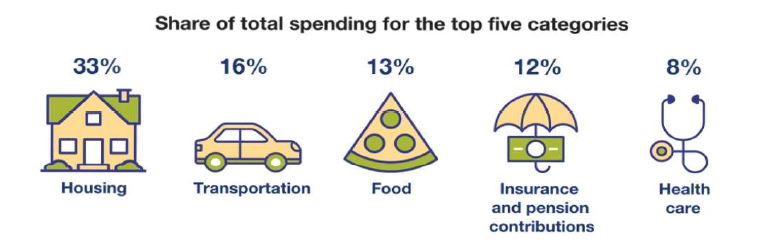 Share of total spending for the top five categories