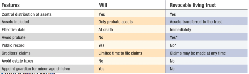 table listing features of a will vs. a trust