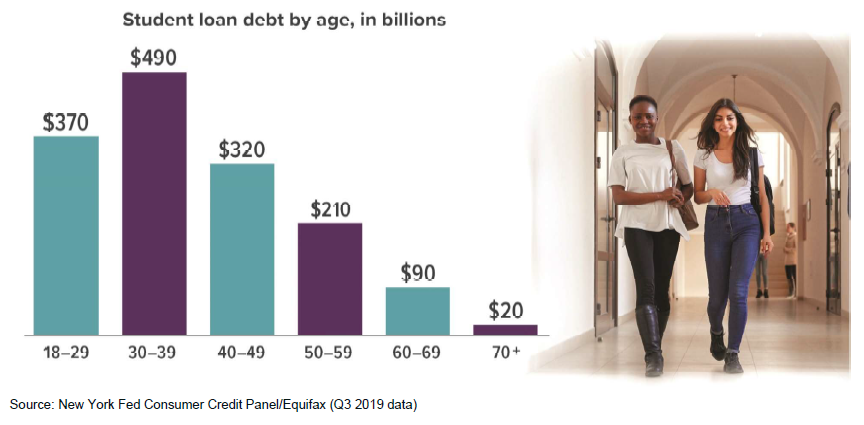 Student Loan Debt by Age in Billions